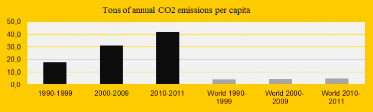 Trinidad and Tobago uses the planet as CO2 dump