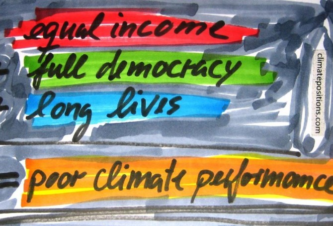 Income Equality, Life Expectancy, Democracy Index … and Climate Contributions
