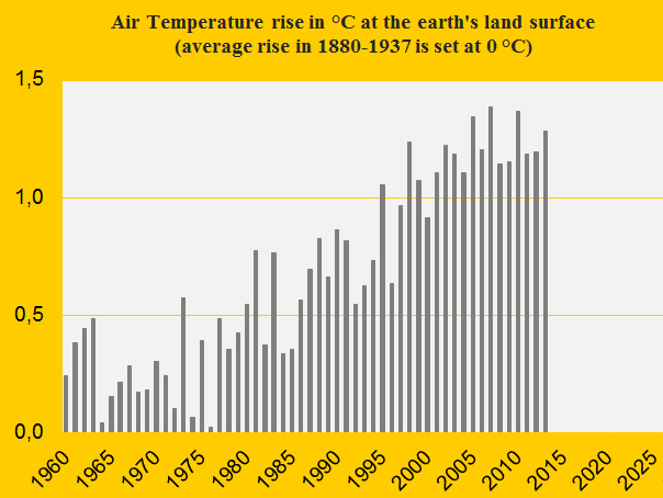 Global warming: Air Temperature update 2013