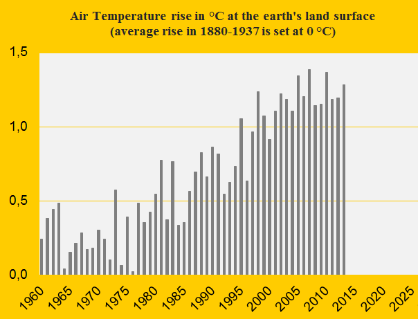 Global warming: Air Temperature update 2013