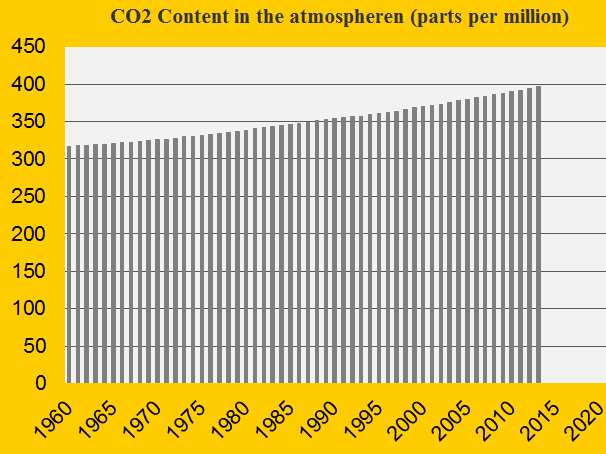 Update 2013 of the CO2 Content in the atmosphere