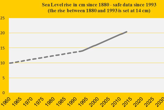Sea Level update 2013