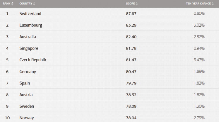 Environmental Performance Index 2014: Rankings of 178 countries