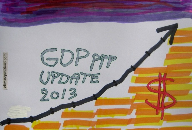 Update of GDP(ppp-$) 2013