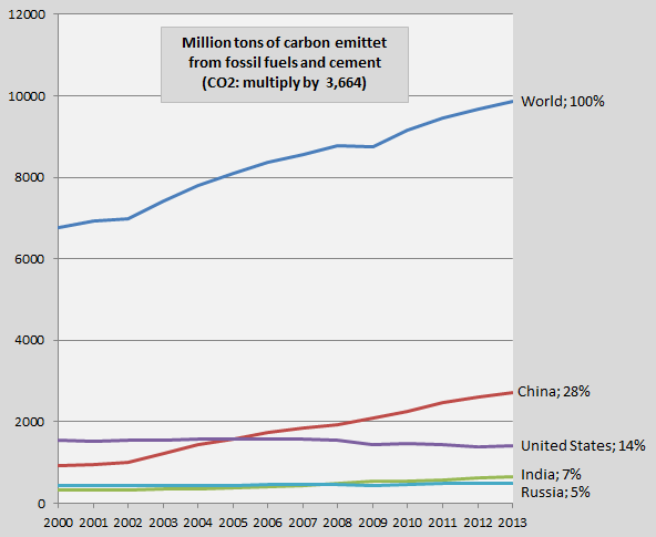 Carbon dioxide emissions 2013 – China, the United States, India and Russia