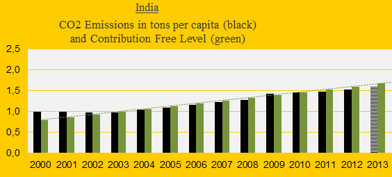 CO2 Emissions 2013: India is still Contribution Free (but how long?)