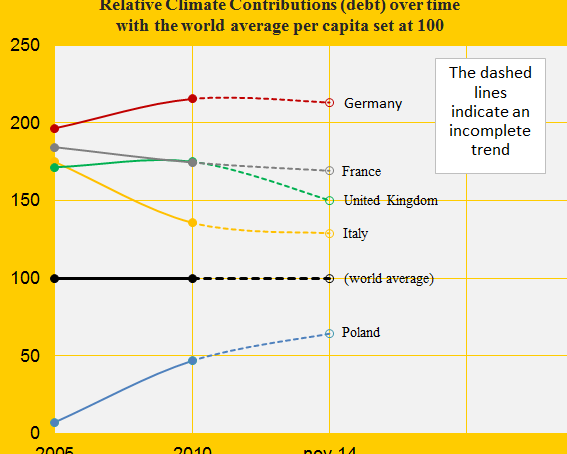 The United Kingdom beats Germany in climate change performance