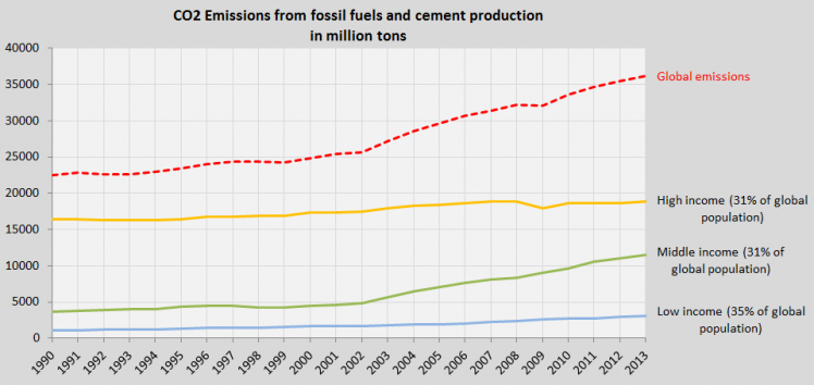 Global CO2 Emissions 1990-2013 (three country groups by income)