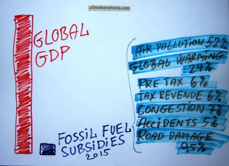 Fossil fuel subsidies: $5.3 trillion in 2015 (IMF survey)
