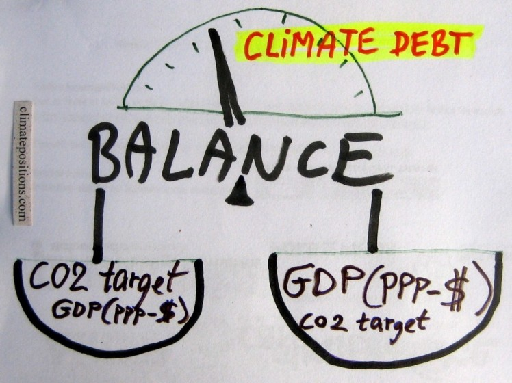 Analyses of the global CO2 target and GDP(ppp-$)