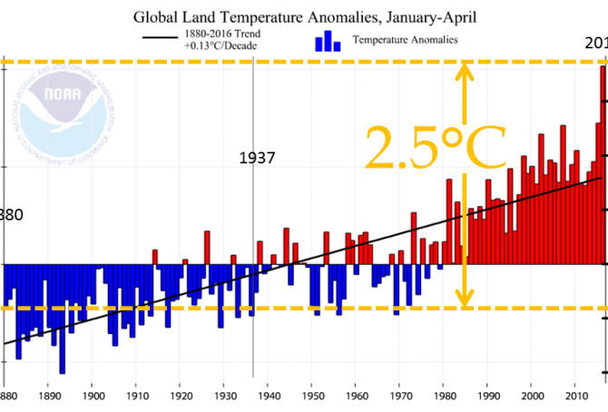 Global land temperature January-April is creepy feverish (see the graph 1880-2016)