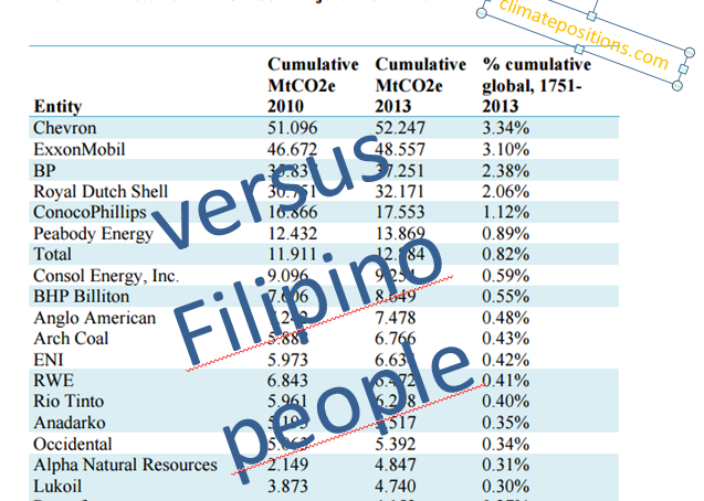 Commission on Human Rights of the Philippines accuses Shell, BP, Chevron, BHP Billiton, Anglo American and 42 other carbon companies of breaching people's fundamental rights to life, food, water, sanitation, adequate housing and self-determination