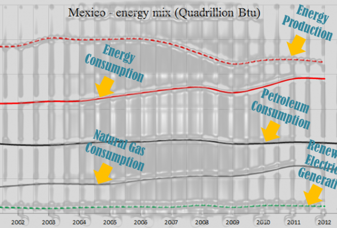 Mexico – the world's 14th largest CO2 emitter (with an enormous solar potential)