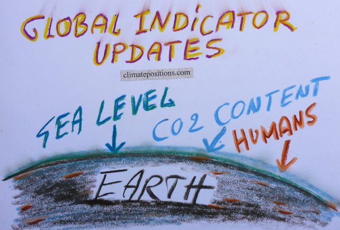 Global Indicator Updates 2016: Sea Level, Population and CO2 Content in the atmosphere
