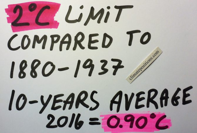 Global warming: pre-industrial temperature, baselines, measurements and the 2C limit