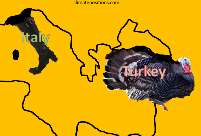 Climate change performance: Turkey vs. Italy