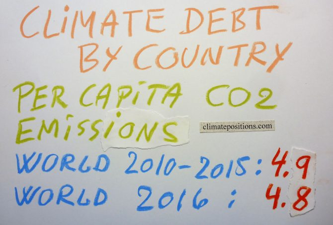 Updated Climate Debt of 163 countries (per capita Fossil CO2 Emissions 1990-2016)