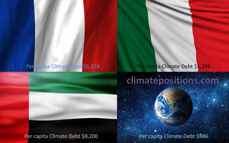 Share of global Climate Debt rank 13th, 14th and 15th: France, United Arab Emirates and Italy (combined responsible for 3.5% of Climate Debt and 2.5% of Fossil CO2 Emissions 2016)