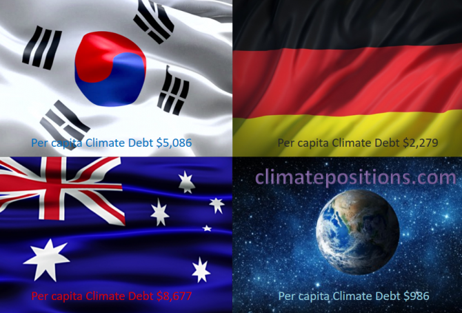 Share of global Climate Debt rank 7th, 8th and 9th: South Korea, Australia and Germany (combined responsible for 9% of Climate Debt and 5% of Fossil CO2 Emissions 2016)