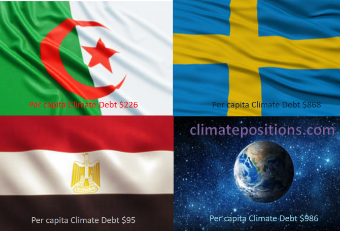 Share of global Climate Debt rank 46th, 47th and 48th: Algeria, Egypt and Sweden (combined responsible for 0.37% of Climate Debt and 1.18% of Fossil CO2 Emissions 2016)