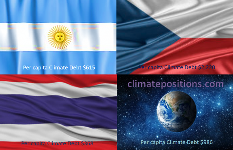 Share of global Climate Debt rank 31st, 32nd and 33rd: Argentina, Thailand and Czech Republic (combined responsible for 1.0% of Climate Debt and 1.6% of Fossil CO2 Emissions 2016)