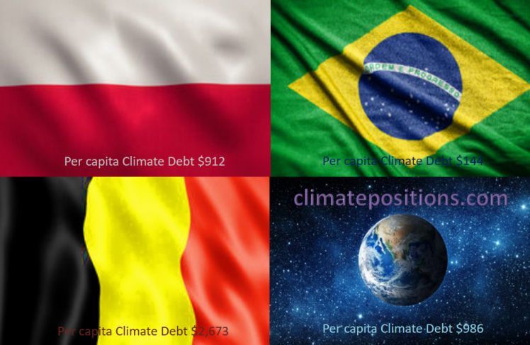 Share of global Climate Debt rank 25th, 26th and 27th: Poland, Belgium and Brazil (combined responsible for 1.3% of Climate Debt and 2.4% of Fossil CO2 Emissions 2016)