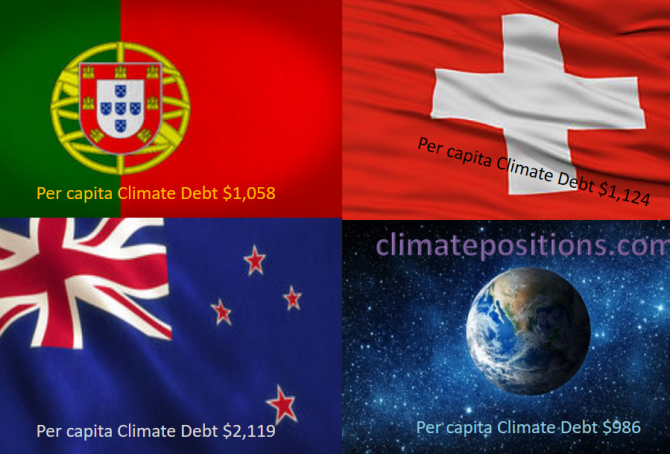 Share of global Climate Debt rank 43rd, 44th and 45th: Portugal, New Zealand and Switzerland (combined responsible for 0.42% of Climate Debt and 0.34% of Fossil CO2 Emissions 2016)