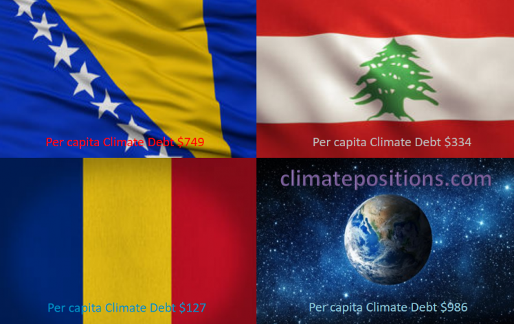 Share of global Climate Debt rank 64th, 65th and 66th: Bosnia and Herzegovina, Romania and Lebanon (combined responsible for 0.10% of Climate Debt and 0.35% of Fossil CO2 Emissions 2016)