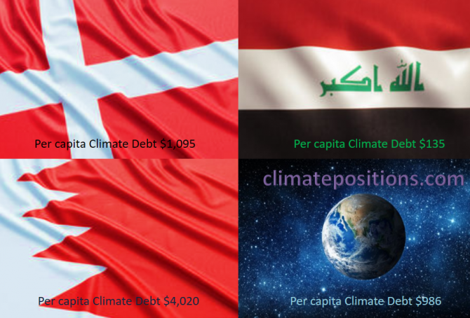 Share of global Climate Debt rank 52nd, 53rd and 54th: Denmark, Bahrain and Iraq (combined responsible for 0.24% of Climate Debt and 0.63% of Fossil CO2 Emissions 2016)