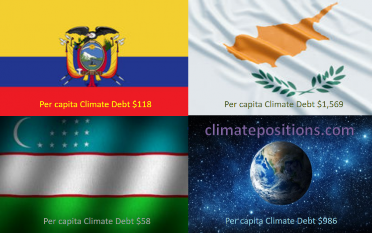 Share of global Climate Debt rank 67th, 68th and 69th: Ecuador, Uzbekistan and Cyprus (combined responsible for 0.08% of Climate Debt and 0.44% of Fossil CO2 Emissions 2016)