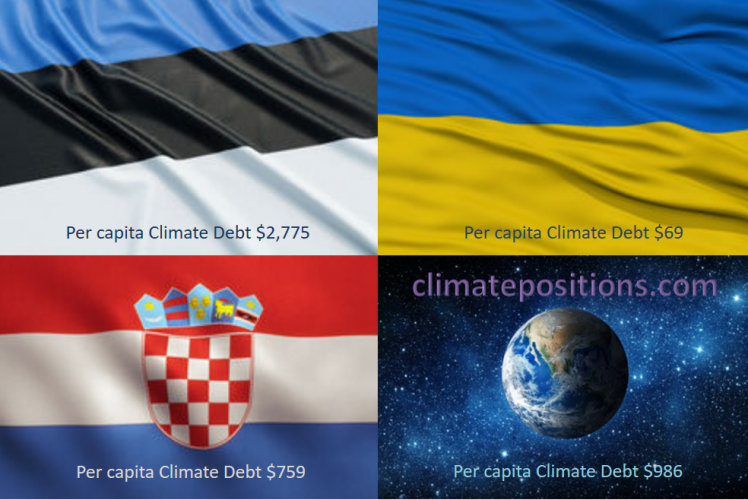 Share of global Climate Debt rank 61st, 62nd and 63rd: Estonia, Croatia and Ukraine (combined responsible for 0.14% of Climate Debt and 0.77% of Fossil CO2 Emissions 2016)