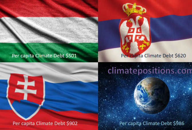 Share of global Climate Debt rank 55th, 56th and 57th: Hungary, Slovakia and Serbia (combined responsible for 0.20% of Climate Debt and 0.41% of Fossil CO2 Emissions 2016)