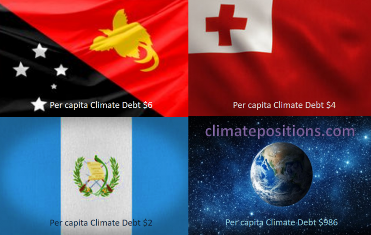Share of global Climate Debt rank 88th, 89th and 90th: Papua New Guinea, Guatemala, Tonga (combined responsible for 0.001% of Climate Debt and 0.078% of Fossil CO2 Emissions 2016)