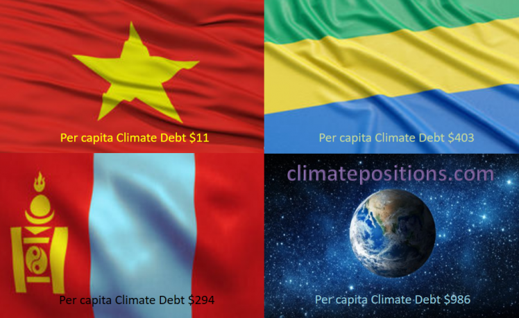 Share of global Climate Debt rank 73rd, 74th and 75th: Vietnam, Mongolia and Gabon (combined responsible for 0.04% of Climate Debt and 0.64% of Fossil CO2 Emissions 2016)