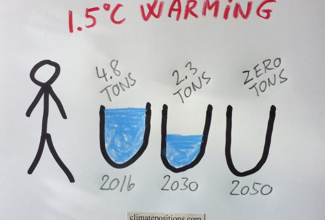 IPCC Report: Limiting Global Warming to 1.5ºC requires 45% CO2 reductions by 2030 compared to 2010 – and zero emissions by 2050 (but which countries are to reduce how much per capita?)